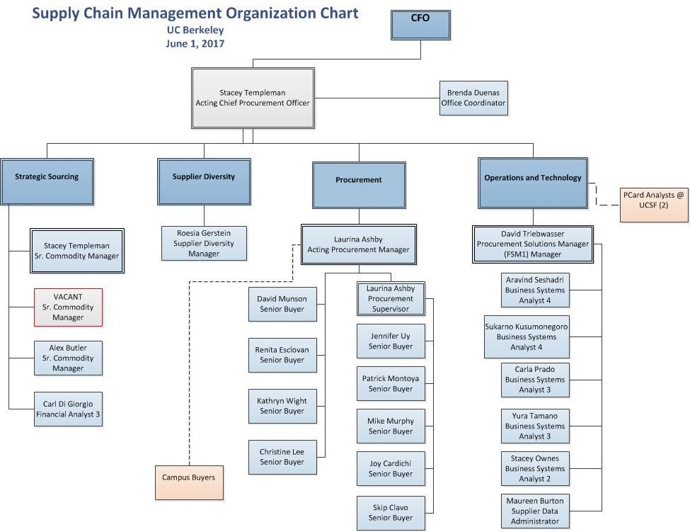 Organization Chart | Supply Chain Management