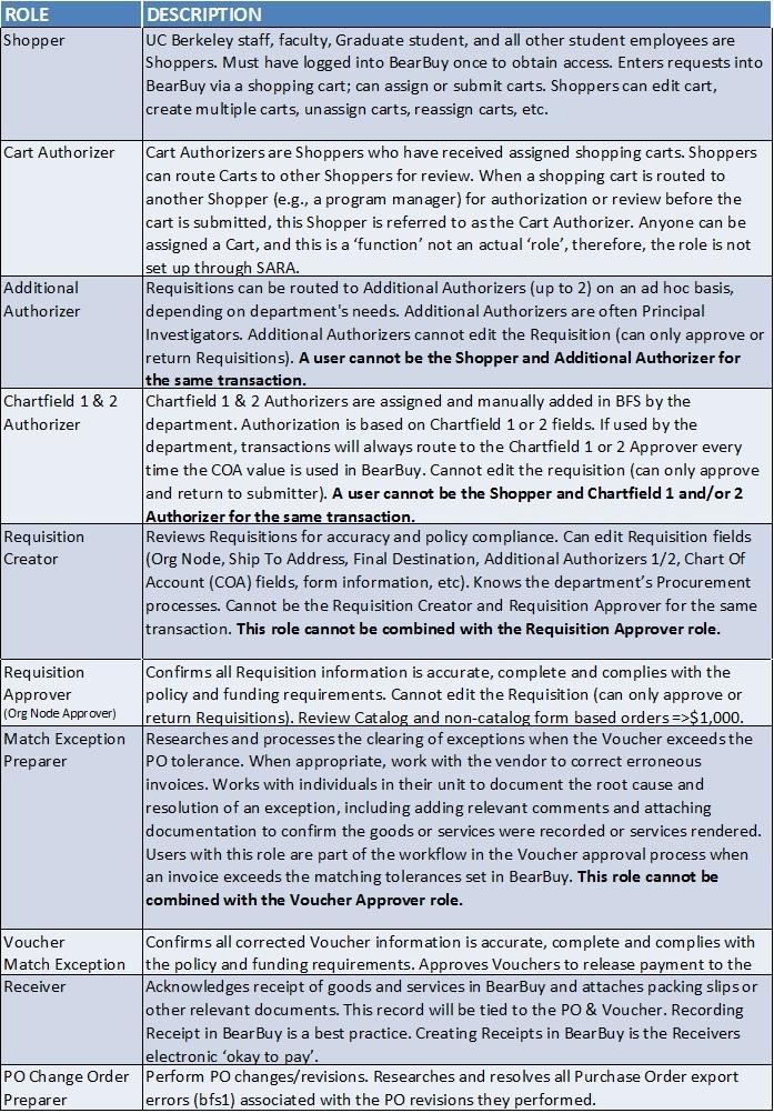 Roles U0026 Responsibilities