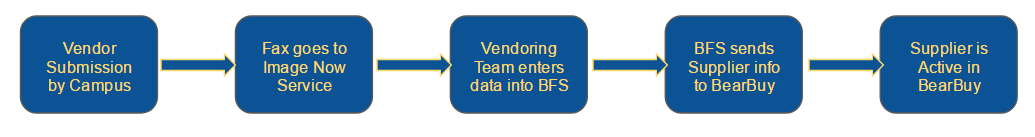 Vendor Workflow Process