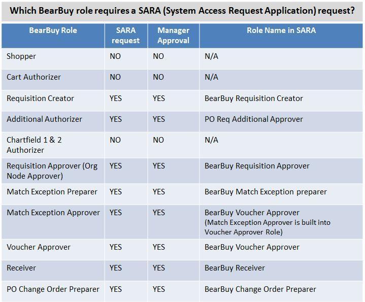SARA Roles