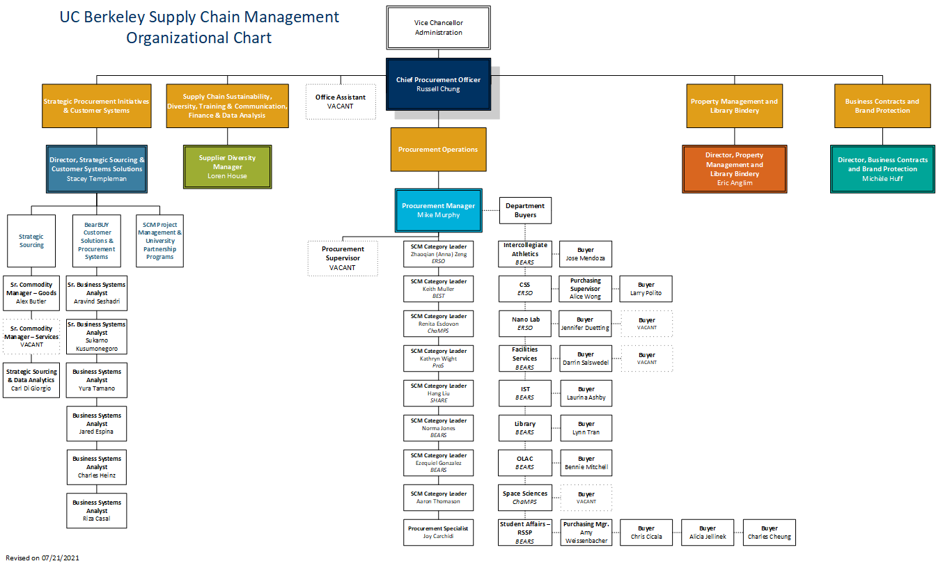 SCM Org Chart - Click to Download/Enlarge