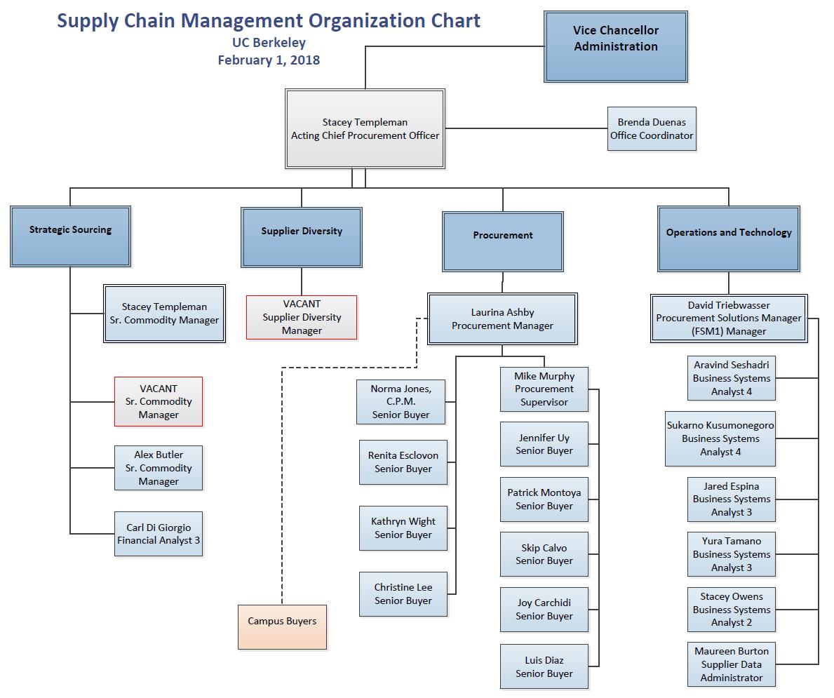 Organization Chart | Supply Chain Management