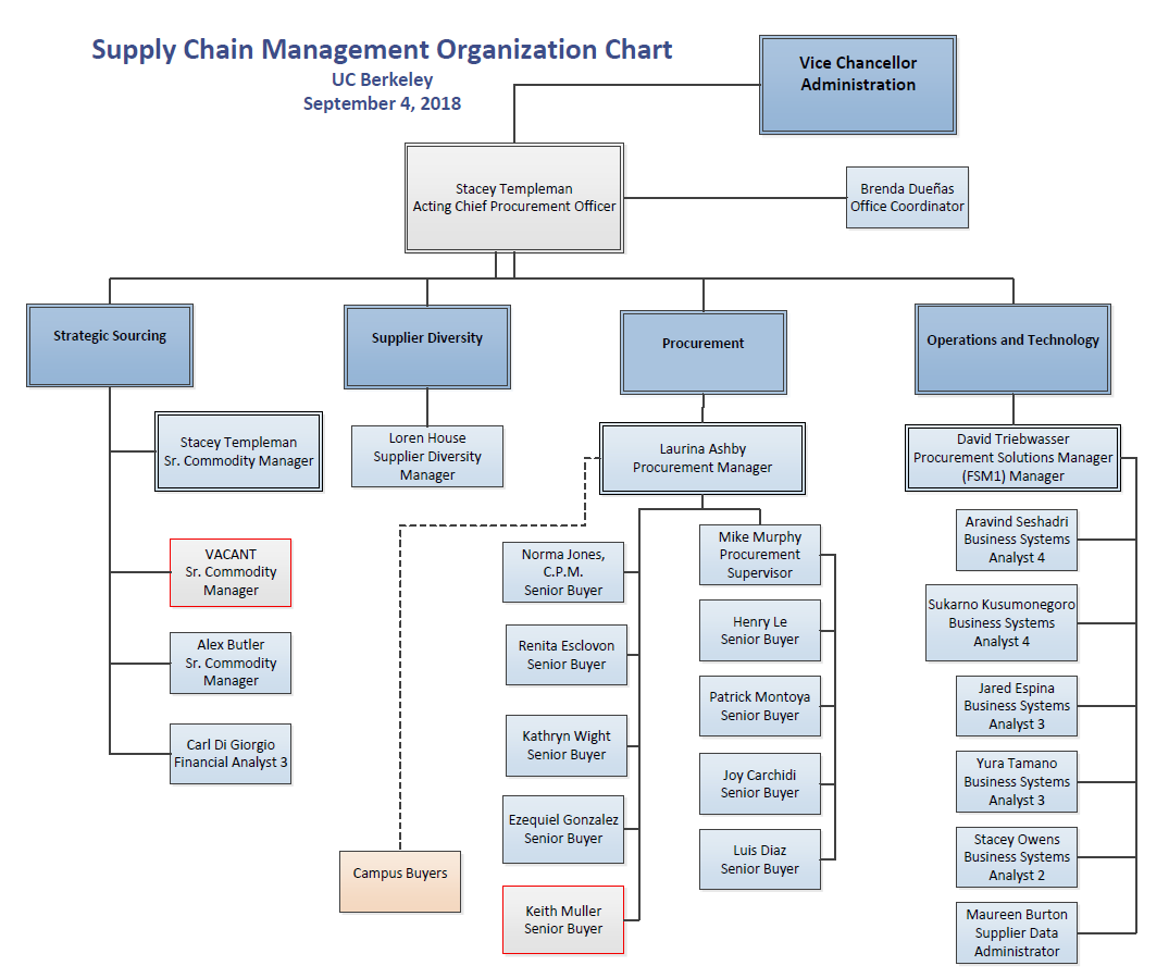Organization chart supply chain management contact us organization chart directory altavistaventures Image collections