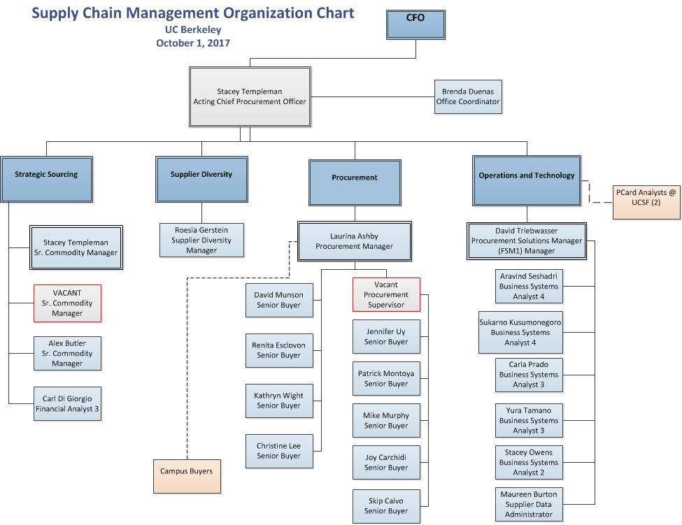 Cder Compliance Org Chart: supply chain organizational chart - socialmediaworks.co,Chart