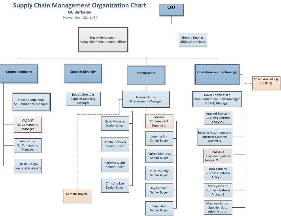 contact us organization chart directory - Picture Org Chart