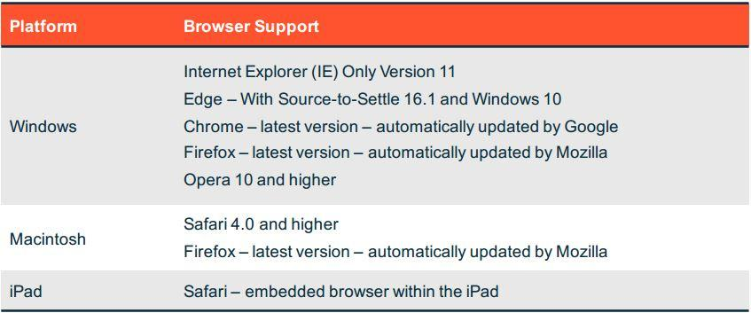 SQ Supported Browsers